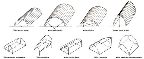 calcolo volume tetto a padiglione tutte le tipologie di volte piante e sezioni crociera