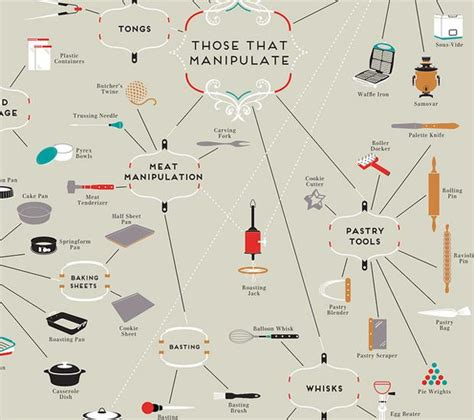 cuisine en anglais photos bild galeria ustensiles de cuisine en anglais