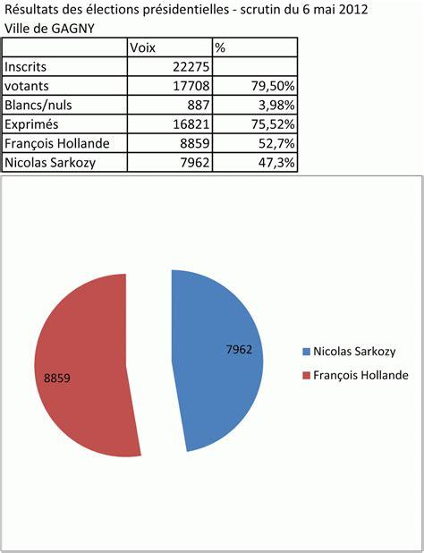 resultats par bureau de vote 28 images parti