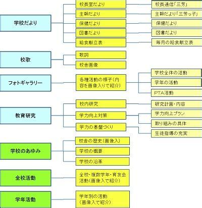 サイト・マップ  日田市立三芳小学校