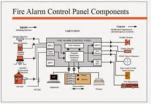 similiar fire alarm system components keywords, Wiring diagram