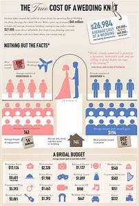 wedding cost breakdown on pinterest With normal wedding budget