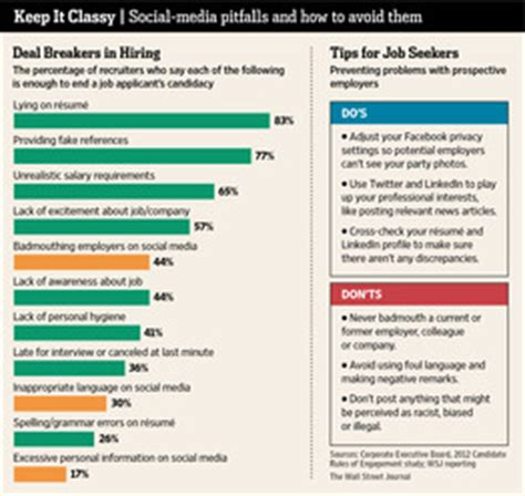 seekers employers are you on social media wsj