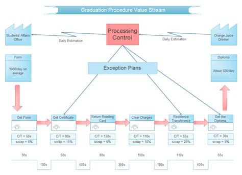 Value Mapping Template Powerpoint by Graduation Procedure Value Free Graduation