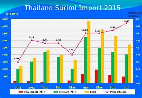 Thailand To Double 2015 Surimi Imports As Domestic