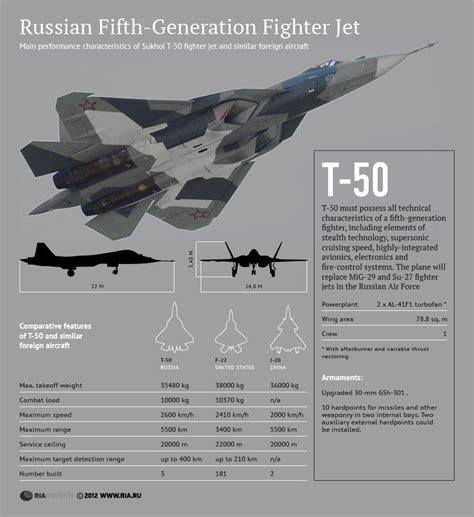 Fourth Prototype Of The T-50 Pak-fa