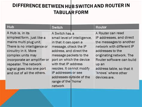 differences between what is router switch and hub difference between hub switch and router youtube