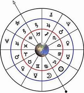 Astrology: Planetary Rulership Wheel