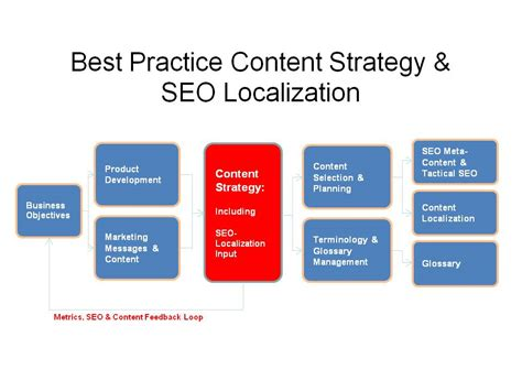 if content quality is key why is so little attention paid to quality for global sites search