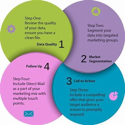 Mail Direct Marketing Steps Success Segmentation Market