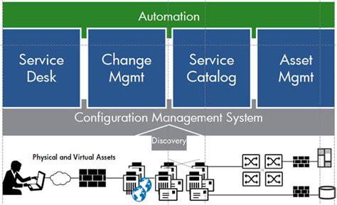 free service desk software itil it service management solution dragon1