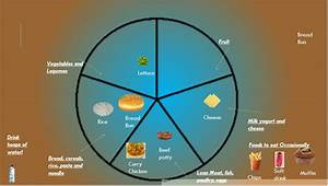 Australian Guide To Healthy Eating Pie Diagram Of My