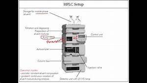 Hplc Instruments