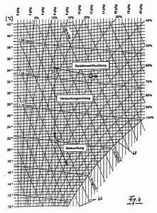 Taupunkt Berechnen : mollier hx diagramm download timesradio gq ~ Themetempest.com Abrechnung