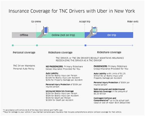 insurance for drivers prices insurance for ridesharing drivers with uber in new york