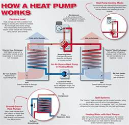 Pictures of Most Efficient Air Source Heat Pump