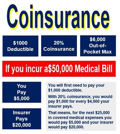 Medical and surgical expenses, as well as hospital expenses covered by this specific type of health insurance. Premium insurance definition - insurance