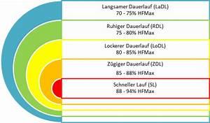 Trainingsbereiche Herzfrequenz Berechnen : das richtige lauftempo ~ Themetempest.com Abrechnung