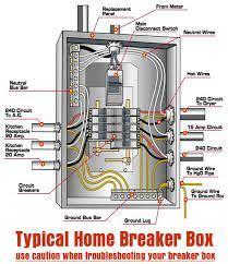 Residential Circuit Breaker Panel Diagram How Install
