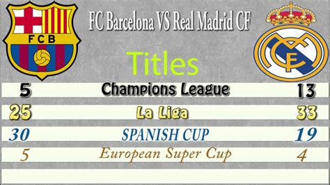 Real Madrid Vs Barcelona History Comparison