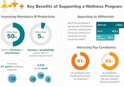 Wellness Programs Benefits Challenge Putting Businesses Medium