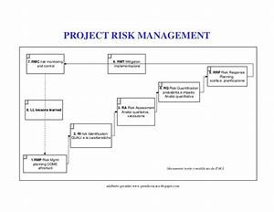 Project Risk Management Flow Diagram