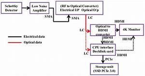 Block Diagram For The Reception And Recording Of The Transmitted