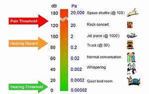 Sound Decibel Chart Conversion From Sound Pressure To Perceptible Noise Levels