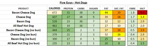 guys uk nutrition information  calories full