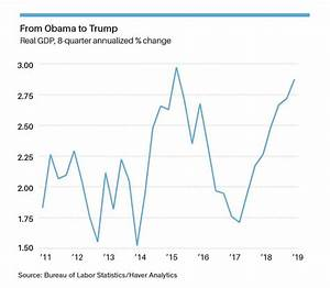 National Debt Chart Under Obama I Never Voted For Him But Obama Was Better Than Trump