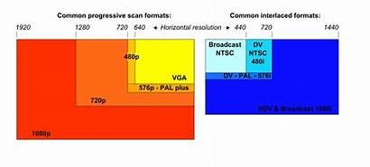 Resolution Chart Svg 480p Pixels 720p 2000