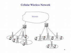 ppt mobile computing and wireless networking powerpoint With wireless networking