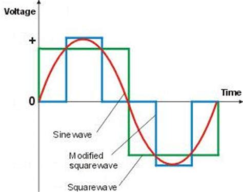 Pure Sine Wave Power Inverters Reuk