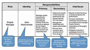 Role And Responsibilities Chart Templates