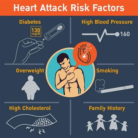 cholesterol heart low meats disease attack factors risk coronary infarction myocardial important diseasefix