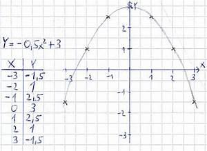 Parabel Rechnung : quadratische funktionen zeichnen und parabeln ~ Themetempest.com Abrechnung