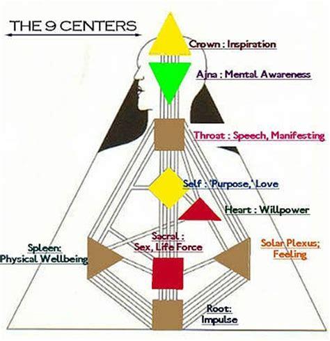 human design free chart human design for