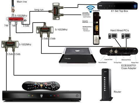 Xfinity Home Security Router The Guide