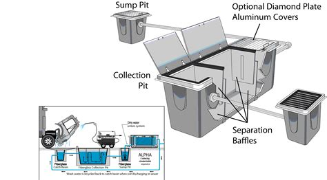 Watermaze Sump Pit Pre Treatment Water Treatment