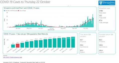 Coronavirus: Shropshire COVID-19 update (16-22 October ...