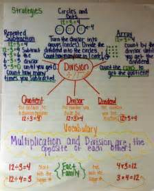 Multiplication Vocabulary Anchor Chart - Viewing Gallery