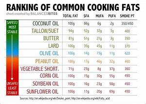 The Ulitmate Guide To Cooking With Healthy Fats