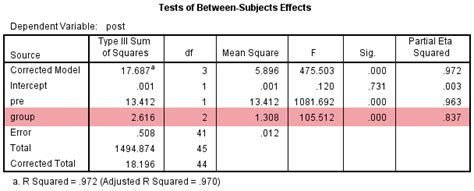 one way ancova in spss statistics understanding and reporting the output laerd statistics