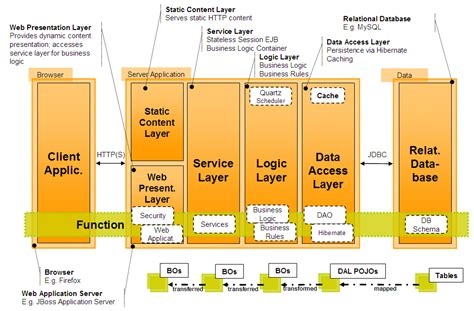Diagram Layering Softwarecentric Systems (an Example For