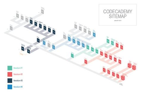 548 Best Information Architecture Images On Pinterest