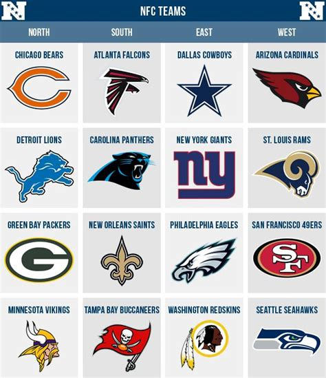 Wildcard Standings Nfl by Afc Vs Nfc Difference And Comparison Diffen