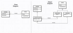 Object Diagram Vs Class Diagram