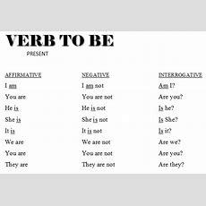 Verbo To Be  Yo Quiero Aprender Inglés