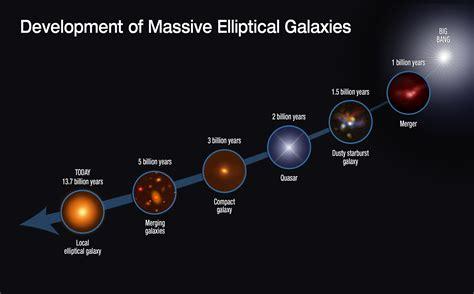 greedy galaxies gobbled gas stalling star formation