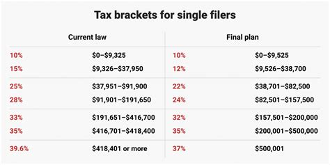 How Trump's Tax Plan Will Affect You